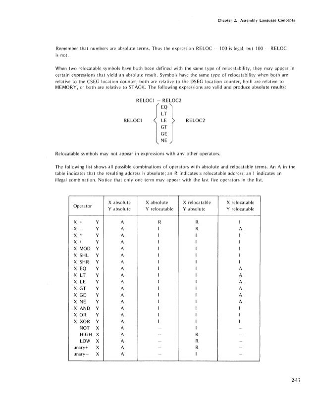 instruction format in assembly language