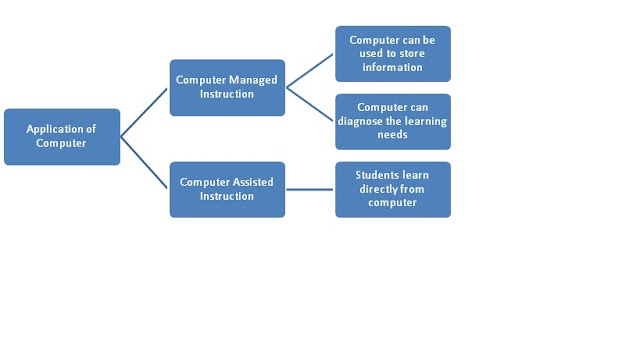 what is the meaning of computer assisted instruction